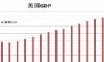 世界GDP增速最快的十大国家排行  中国排第二