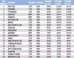 2018毕业生薪酬榜 软件工程工资最高,北大清华基本过万