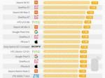 手机辐射排行榜 小米一加榜上有名